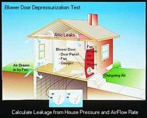 the blower door test springtime builders. Black Bedroom Furniture Sets. Home Design Ideas