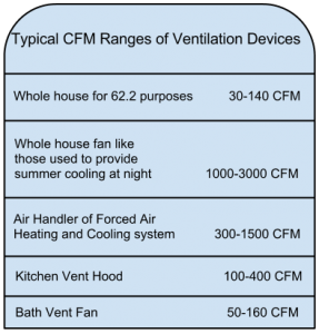 Asheville green builders Springtime Homes table of typical CFM ranges of ventilation devices.