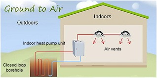 Illustration of a geothermal, ground source heat pump.