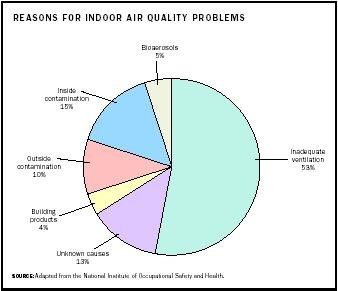 outdoor air pollutant Much of the haze that once blanketed our cities has cleared since the 1970s, thanks to tough environmental laws but air pollution, including the kind you can't see, still poses health risks to millions of americans both urban and rural on any given day, the following contaminants may be found at dangerous.