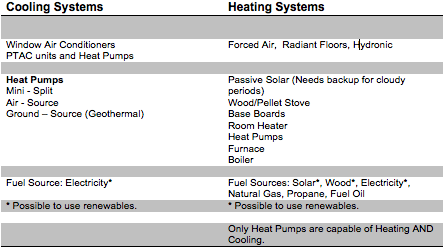 Heating and Cooling in WNC choices table