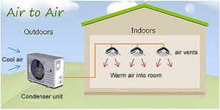 Illustration of an air to air heat pump.