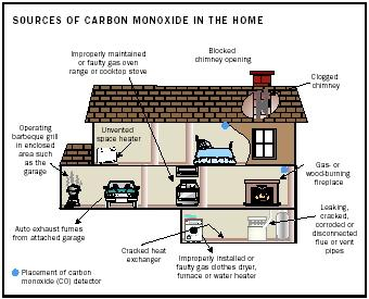 pics How to Avoid Carbon Monoxide Poisoning