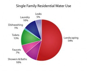 Rainwater harvesting in wnc springtime builders pie chart of residential water consumption ccuart Image collections