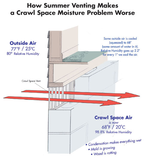 New, Vented Crawlspaces Should Be Illegal.
