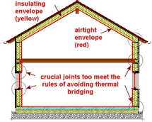 Building envelope diagram