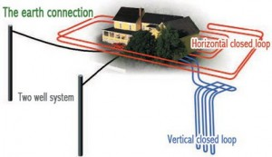 Illustration of geothermal, ground source heat pump ground connections