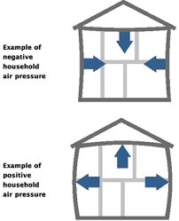 Exhaust only and supply only effects on the building envelope illustration