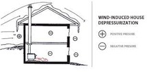 Building envelope with depressurization from wind illustration
