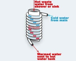 Drain waste heat recovery illustration