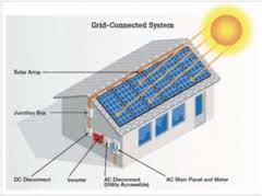 Illustration of Grid-tied PV home