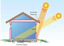 Passive solar design illustration