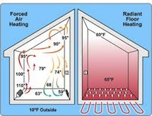 Radiant floor heating versus forced air illustration