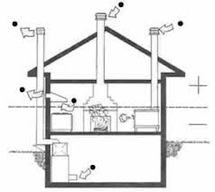 Illustration of house with combustion vents