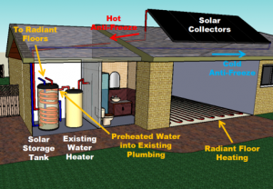Illustration of solar thermal radiant floors