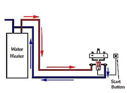 Cost effective water conservation in asheville nc for Pros and cons of hot water recirculating pump