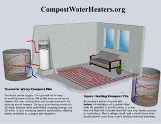 Compost water heater radiant floor illustration