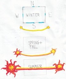 Passive solar design illustration showing seasonal path of the sun.