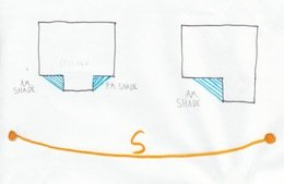 Passive solar design illustration showing shade effects of building shape.