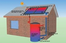 Solar thermal illustration