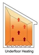 Radiant floor heating diagram