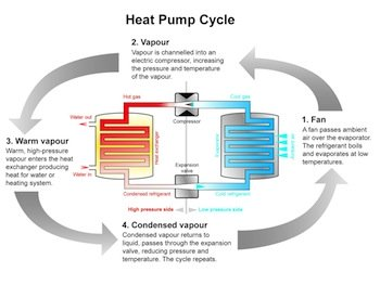 Heat Pump cycle illustration